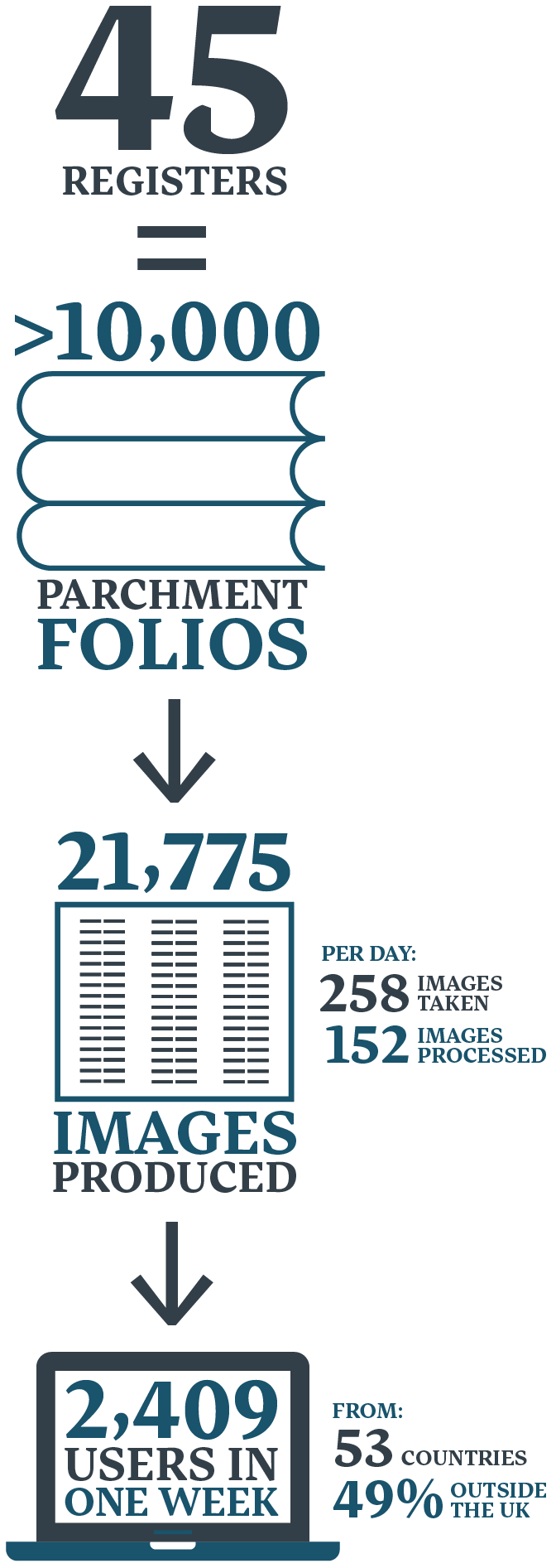 archbishops-registers-infographic-for-web